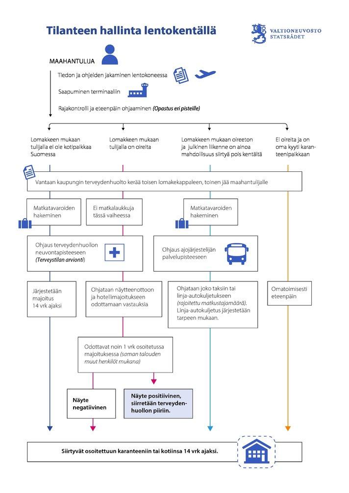 Tiedote - VNK: Ulkomailta saapuvien kontrolli tiukentuu 27.3.2020