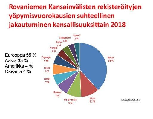 Näin Rovaniemellä ja Lapilla menee?<br /> matkailupäällikön katsaus