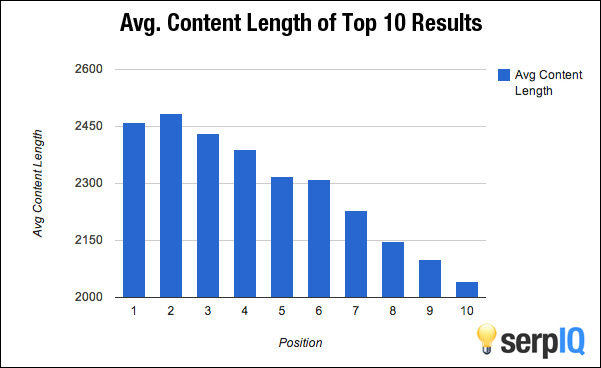 Mitä eroa on ja miten pitkiä ovat S, M, ja L pituiset blogikirjoitukset?: Kuva #3