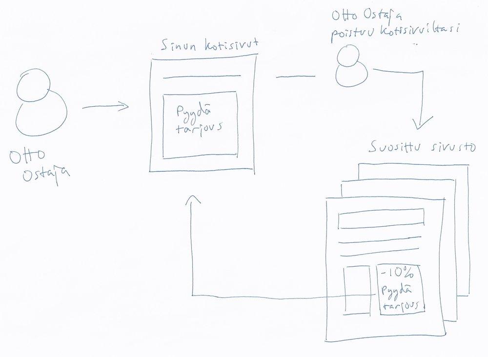 Hyödynnätkö sinä Googlen mainostyökalua, jolla voi saada yli 50% enemmän kauppaa?